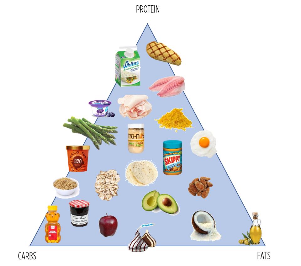 Macros Pyramid Graphic